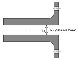 Калькулятор расчета давления воды в водопроводе